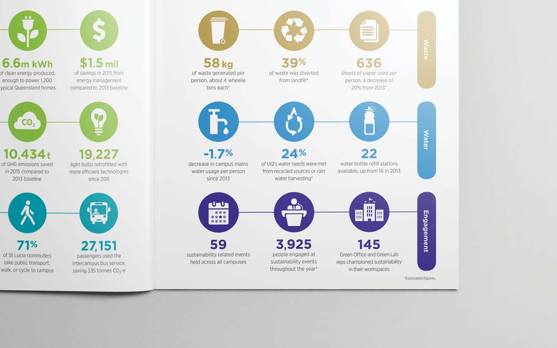 UQ Infographic Design
